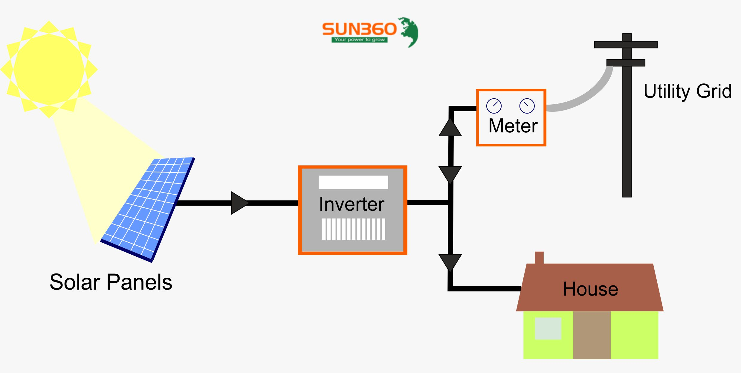 Solar Power System Sun360 Diagram As Well Hybrid In Addition Grid Tie Connected